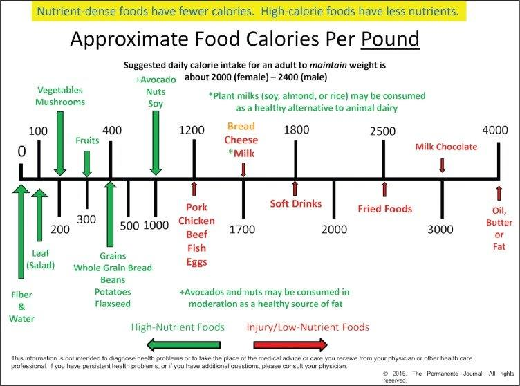 Caloric Density Chart From Kaiser – Plant-Based Medicine